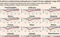 Dobre wiatry przed burzą w europejskim przemyśle