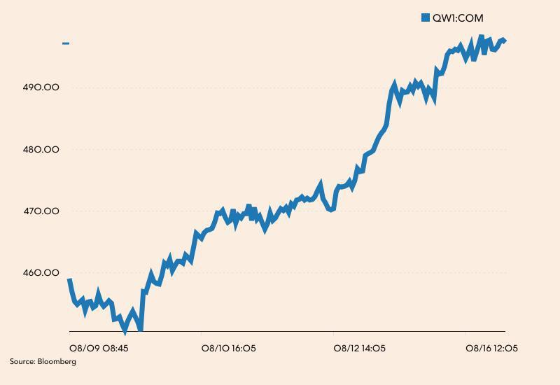 Cena cukru na giełdzie w Londynie przez ostatni tydzień