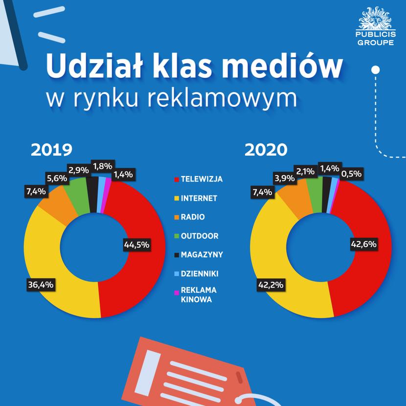 Udział klas mediów w rynku reklamowym, Q1-Q3 2020 vs 2019