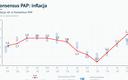 Inflacja CPI w kwietniu wyniosła 2,2 proc.