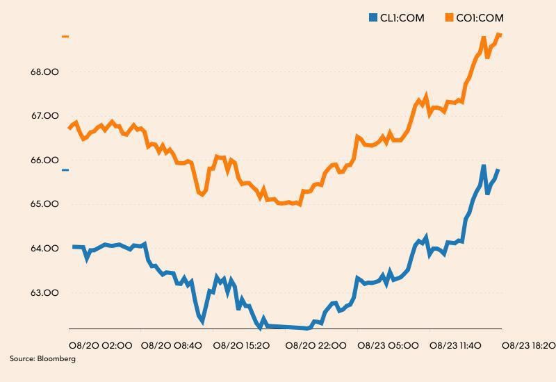 Notowania ropy WTI (niebieski) i Brent w piątek i poniedziałek