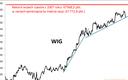 WIG balansuje na linii trendu