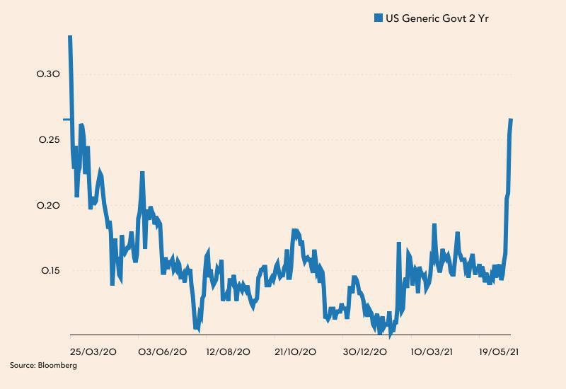 Rentowność obligacji 2-letnich USA od ostatniego tygodnia marca 2020 roku.