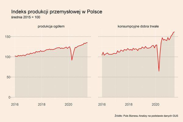 10 najważniejszych trendów makro na świecie i w Polsce