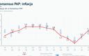 GUS: inflacja 1,7 proc. w marcu