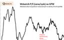 Kryzysowe wyceny akcji na GPW