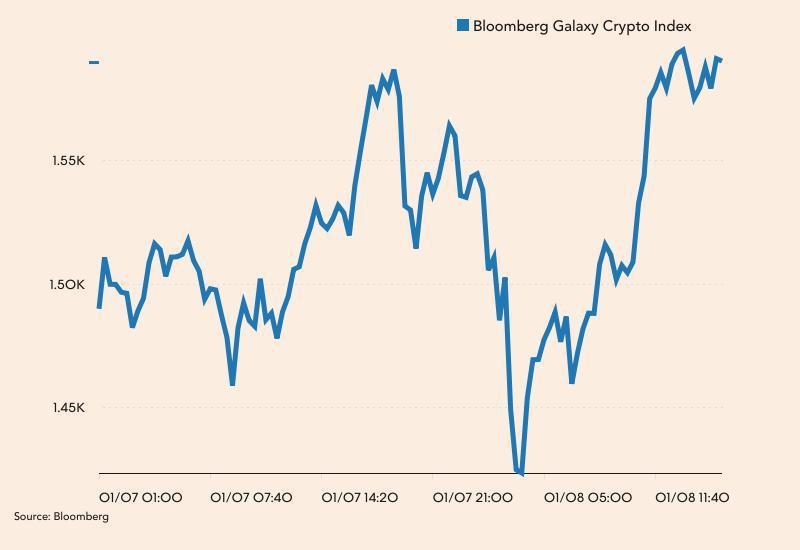 Bloomberg Galaxy Crypto Index w tym tygodniu