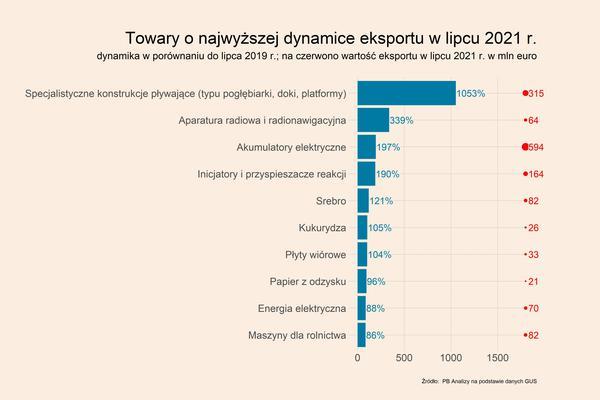 Top-50 polskiego eksportu w czasie kryzysu