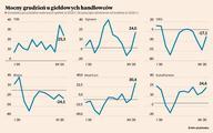 Co grudniowe wyniki spółek mówią o gospodarce