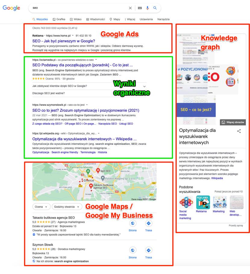 Przykładowy kształt strony wyników wyszukiwania w Google