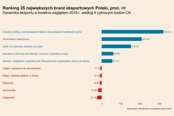 Polskie hity eksportowe są na fali