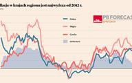 Przesadzone obawy o stagflację w regionie