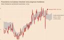 Aktywność deweloperska rośnie, budowlana – spada