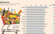 Markety biją się cenami