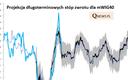 Analityk: W 10 lat mWIG40TR urośnie o 180-210 proc.