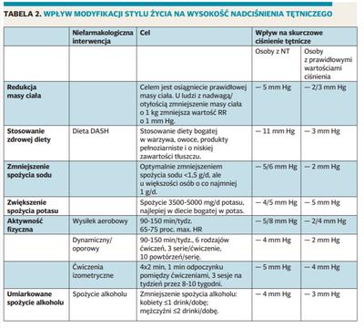 TABELA: Wpływ modyfikacji stylu życia na wysokość nadciśnienia tętniczego