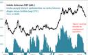Uwaga na trend na dolarze