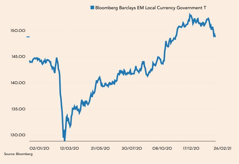 Bloomberg Barclays EM Local Currency Government Index od początku 2020 roku