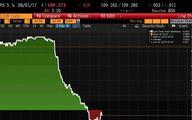 Obligacje Włoch z ujemną rentownością