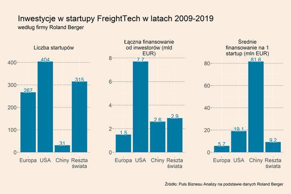 Spółki FreightTech zbierają setki milionów od inwestorów