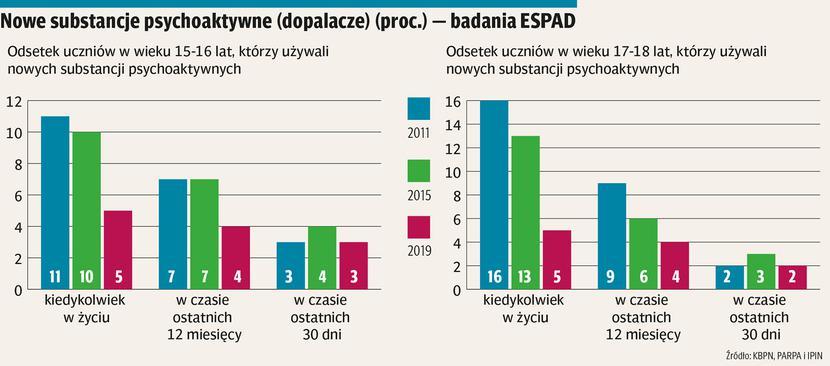 Źródło: Krajowe Biuro ds. Przeciwdziałania Narkomanii
