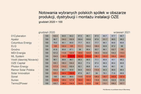 Biznes mikroinstalacji OZE mniej zyskowny
