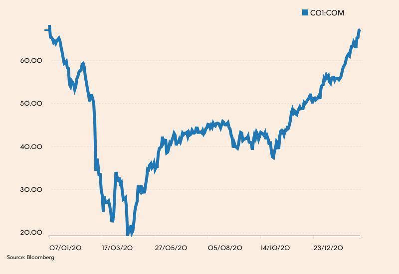 Notowania ropy Brent od stycznia 2020 roku