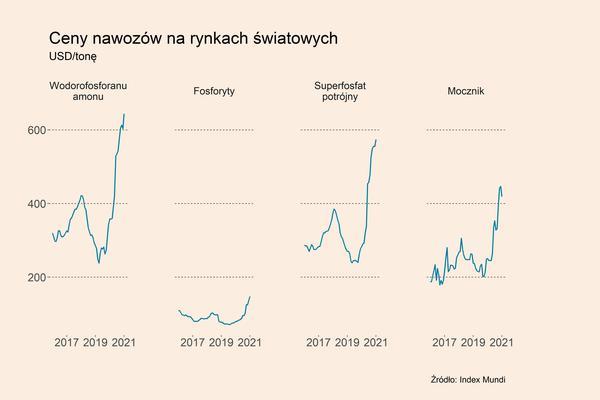 Kryzys na rynku nawozów przybiera na sile