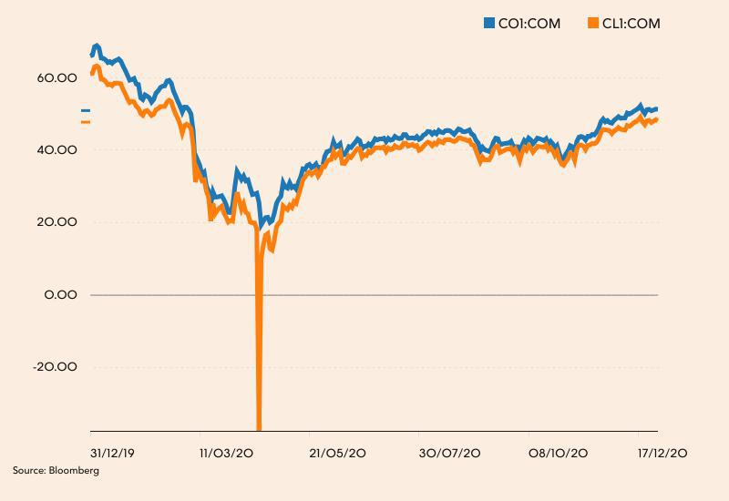 Notowania ropy Brent (niebieski) i WT (pomarańczowy) w 2020 roku