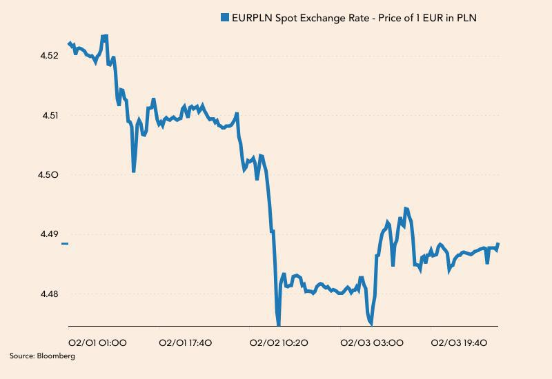 Notowania EUR/PLN od poniedziałku