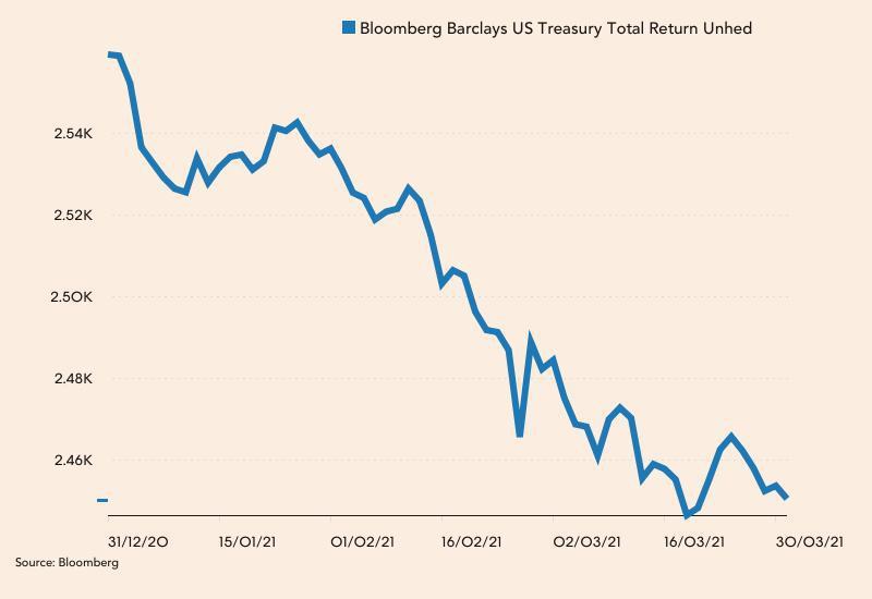 Indeks Bloomberg Barclays U.S. Treasury od początku 2021 roku
