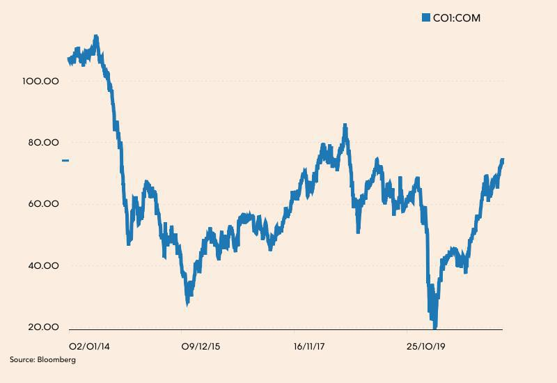 Notowania ropy Brent od 2014 roku