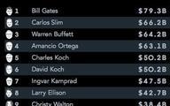 Portfele bogaczy: najbogatszym przybyło 26 mld USD