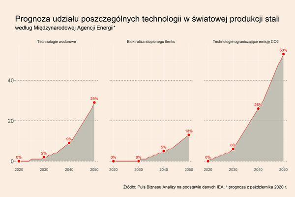 Wysokie ceny stali sprzyjają transformacji energetycznej