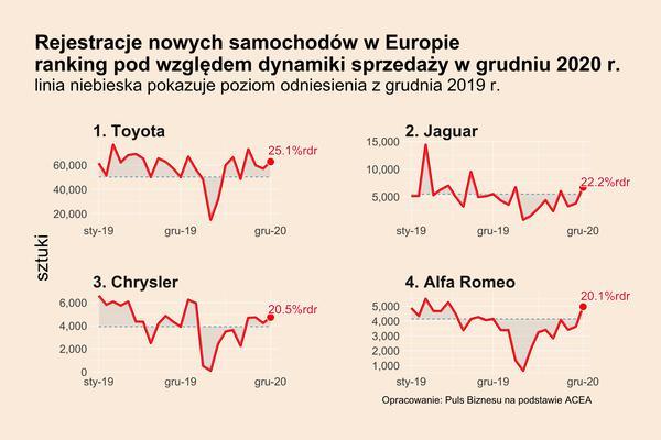 Europejska  motoryzacja po grudniu - ranking krajów i marek