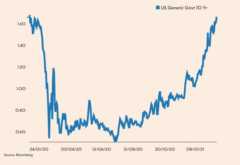 Rentowność obligacji 10-letnich USA od stycznia 2020 roku