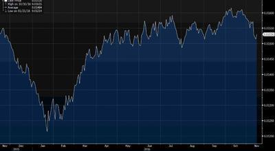 Notowania rubla do dolara w ostatnich 12 miesiącach