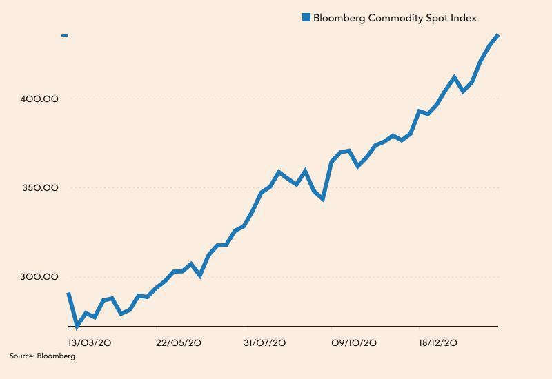 Bloomberg Commodity Spot Index od marca 2020 roku