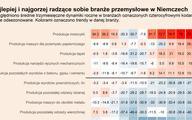 Moc niemieckiego przemysłu – wgląd w trendy branżowe