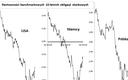 Wzrost rentowności obligacji - chwilowa korekta czy coś więcej?